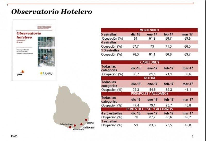 Verano 2017 tuvo alta ocupación y costos al alza según hoteleros de Uruguay