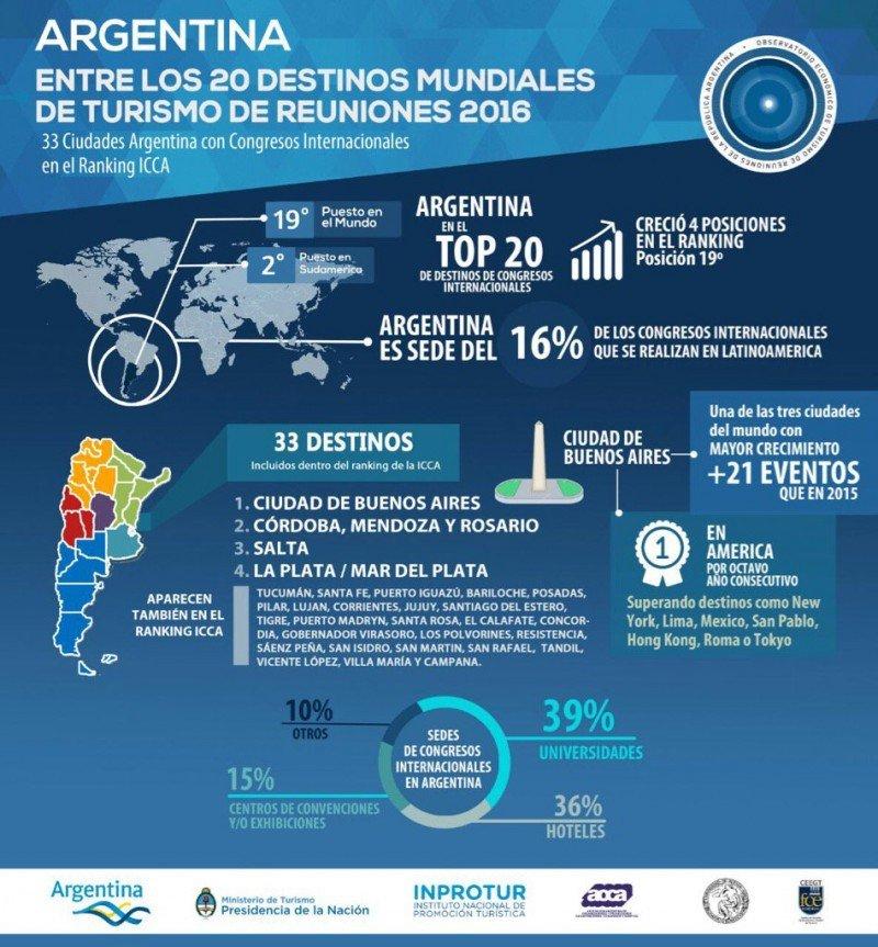 Desempeño 2016 de Argentina, Buenos Aires y otros destinos.