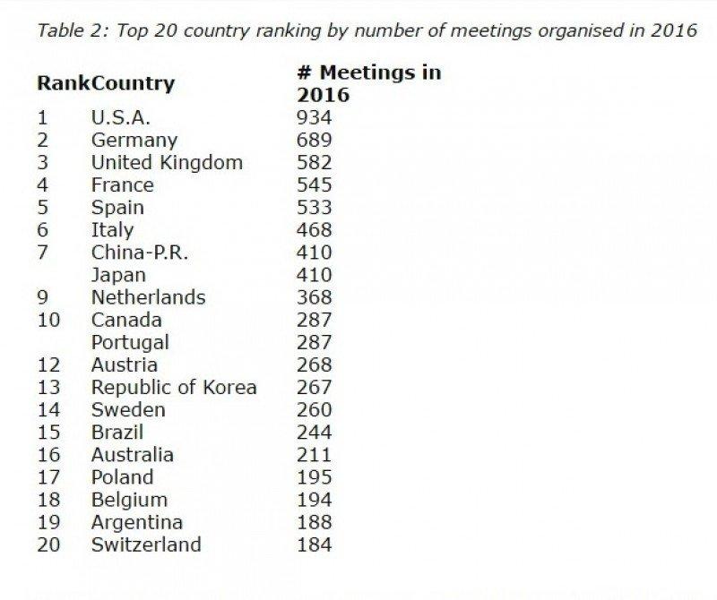 Ranking ICCA de países 2016.