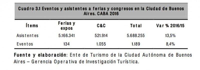 Buenos Aires tuvo más de 5,6 millones de participantes en congresos y ferias