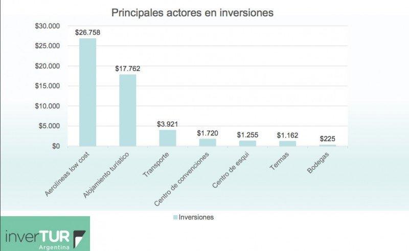 Inversiones por sector (Fuente: inverTUR)