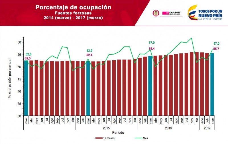 Colombia: tipo de cambio y menos turismo de ocio limitaron los ingresos hoteleros