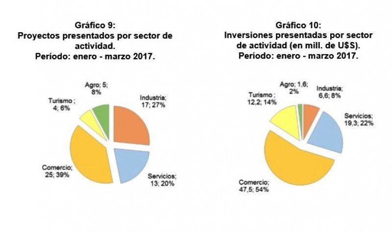 Proyectos presentados en el primer trimestre de 2017, por sector. Gráfico: COMAP
