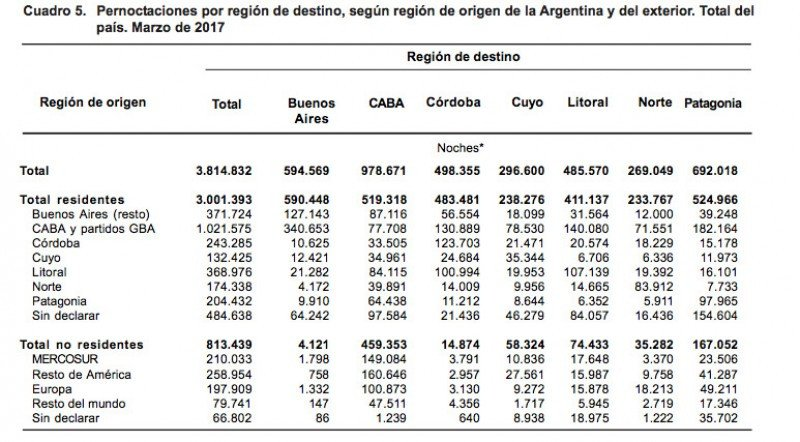 Pernoctaciones por región de destino, según origen de los turistas. (Fuente: INDEC)