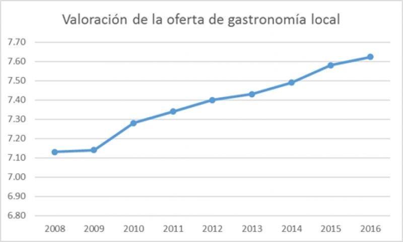 La valoración que los turistas hacen de la oferta gastronómica local una vez en destino ha ido en aumento año tras año. Fuente: Promotur Turismo de Canarias.