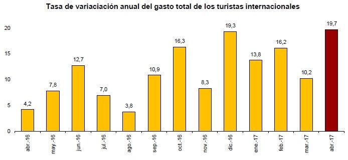 El gasto de los turistas extranjeros supera los 20.000 M € hasta abril