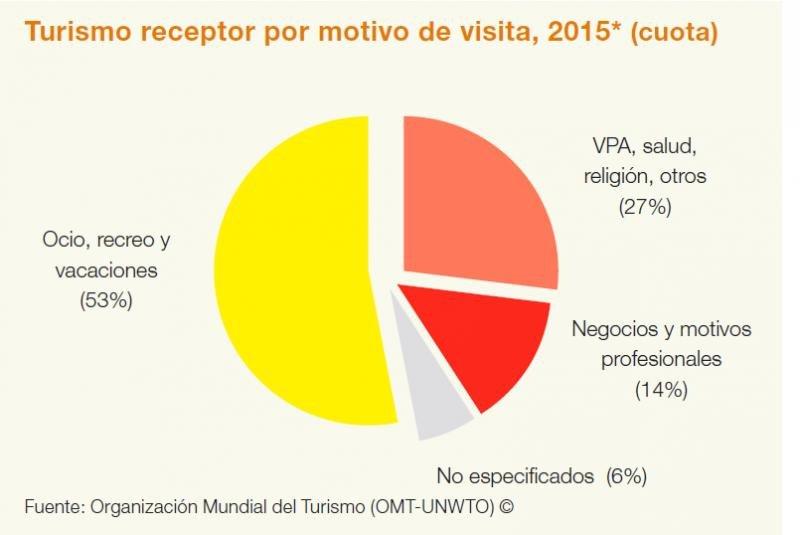 Infografía: Organización Mundial del Turismo (VPA= visitas a parientes y amigos).
