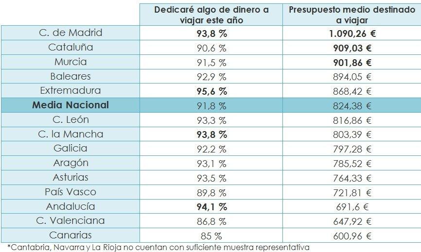 Los españoles gastarán de media 825 € en los viajes que realicen este año