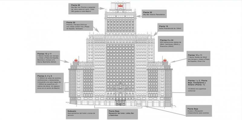 Alzado del futuro Riu Plaza Madrid con la distribución de sus instalaciones. Imagen: Riu Hotels