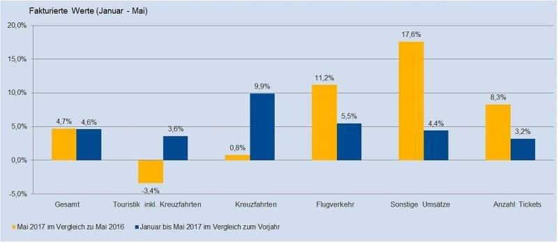 Las agencias alemanas incrementan un 4,6% sus ventas hasta mayo