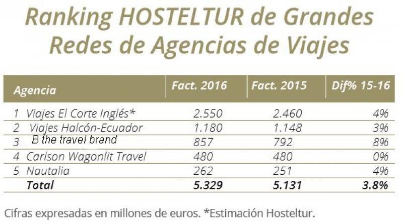 Ranking HOSTELTUR de Agencias de Viajes