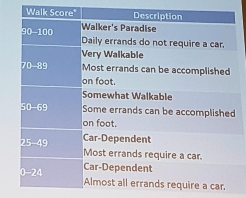 Escalas del índice Walk Score.