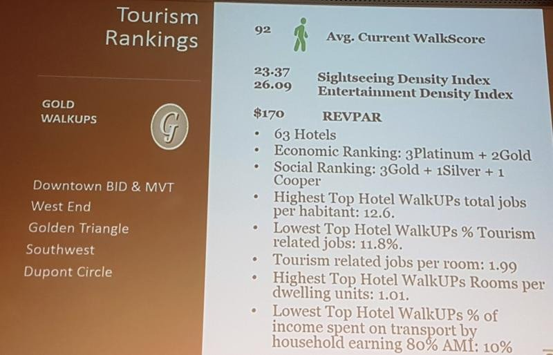 Ejemplos de diferentes zonas de Washington DC, que un índice 92 de Walk Score disponen de 63 hoteles.