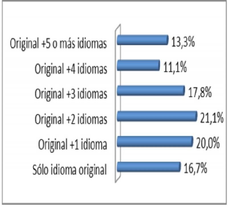 Éste es el grado de multilingüismo en las webs de los hoteles españoles
