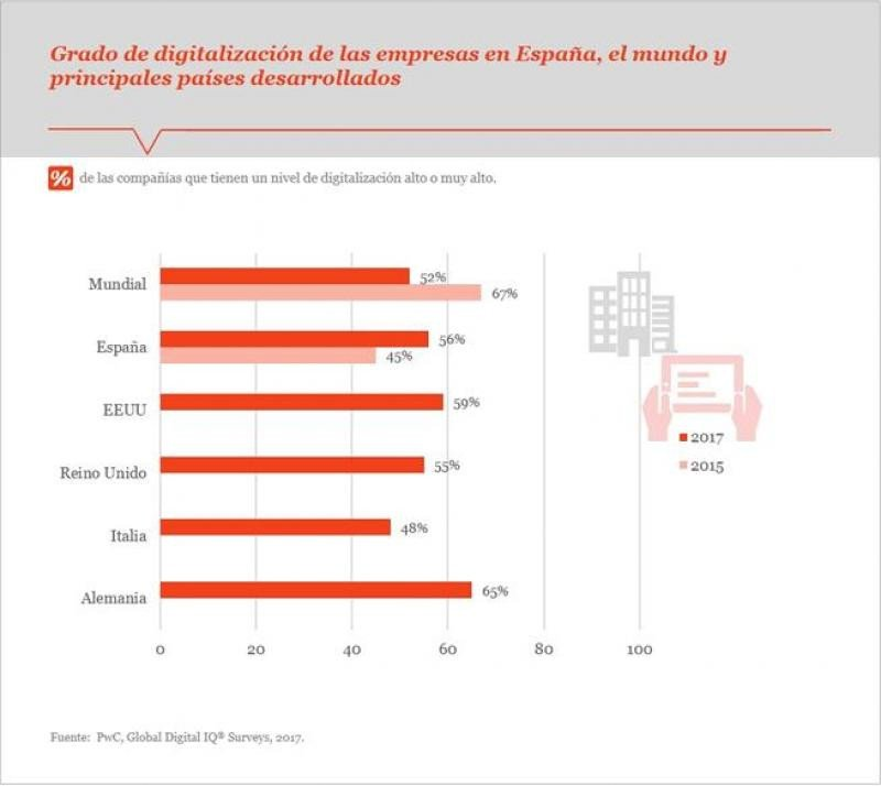 Digitalización en las empresas para mejorar eficiencia y productividad