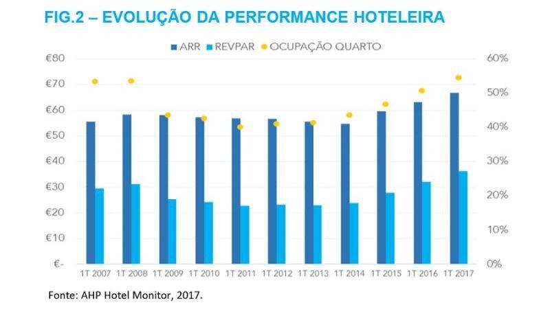 Evolución de la tasa de ocupación, el ARR y el RevPar en los hoteles portugueses