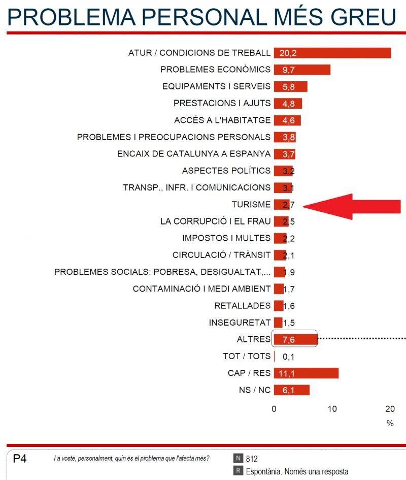 El turismo preocupa más que el paro a los vecinos de Barcelona