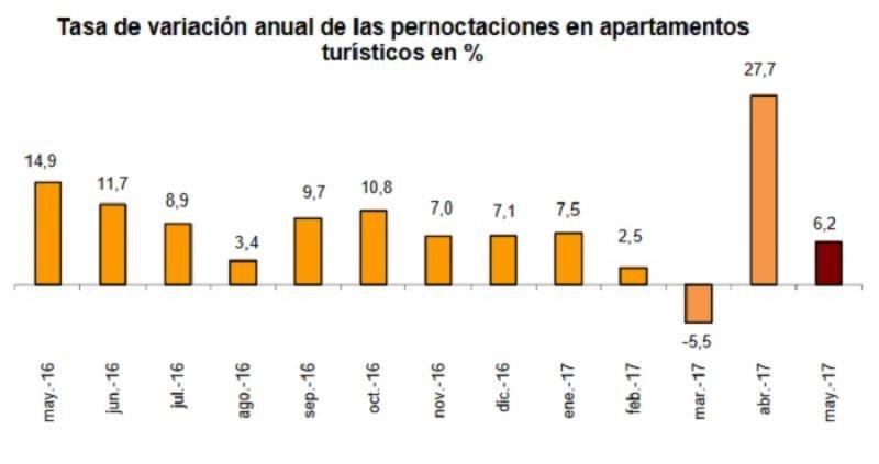 Las pernoctaciones extrahoteleras aumentaron un 5,3% en mayo