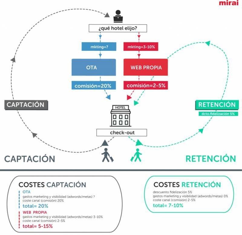 Comparativa entre los costes de captación y de retención del cliente. Fuente: Mirai.