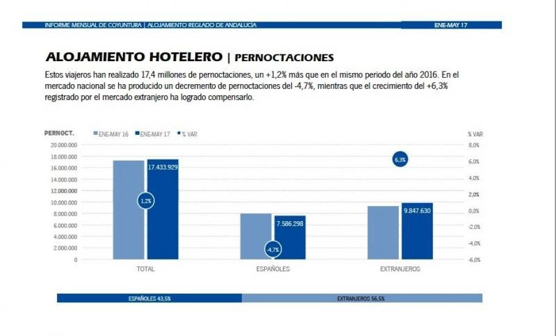 Verano récord en Andalucía aunque retrocede el cliente español