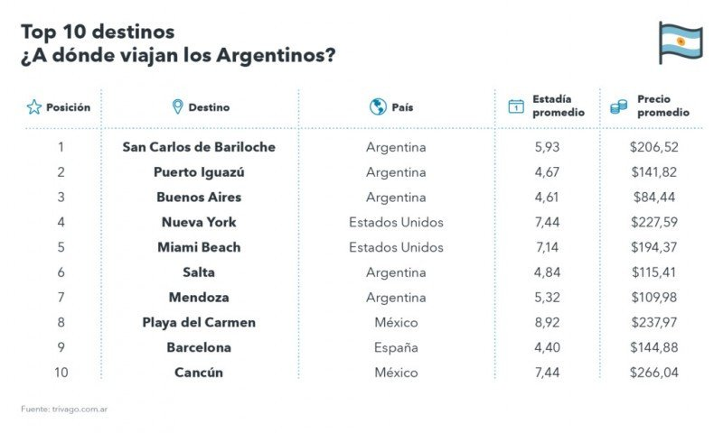 Preferencia de los argentinos (Fuente: Trivago)