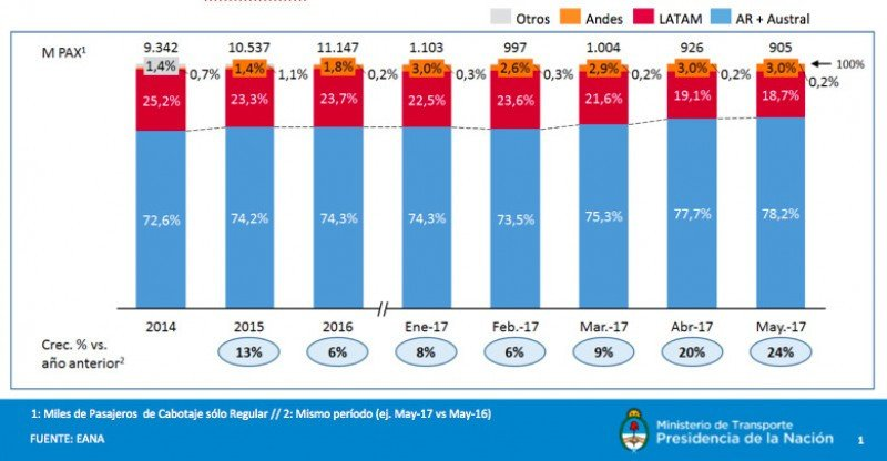 Latam pierde mercado de cabotaje en Argentina y Aerolíneas ronda el 80%. (Fuente: EANA)