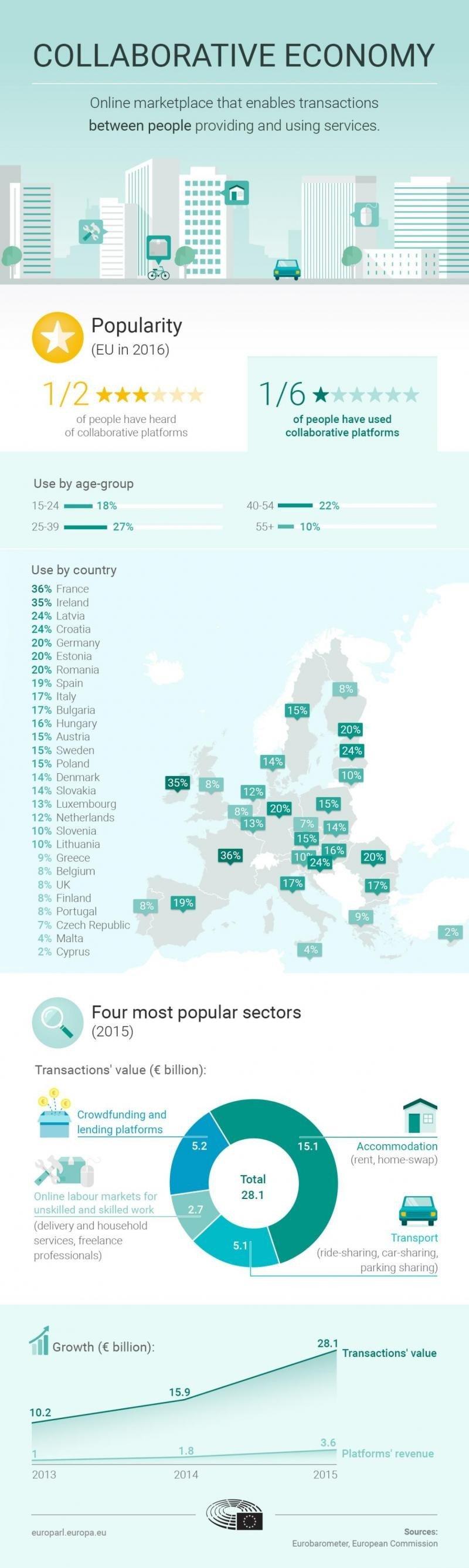 En Europa exigen acabar con el vacío legal de Airbnb