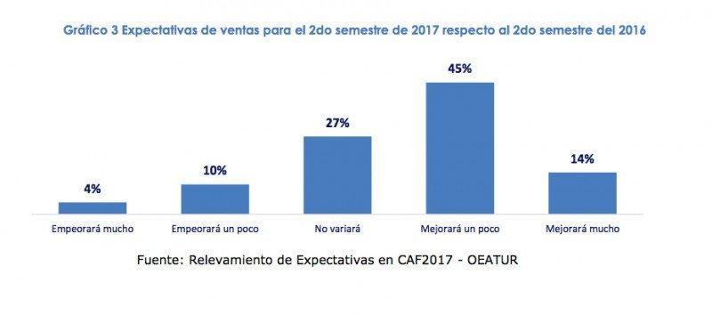 Agencias de Argentina optimistas en las ventas del segundo semestre