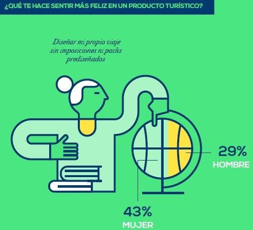 Las marcas turísticas que más influyen en la felicidad de los españoles