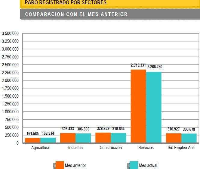 El paro bajó en 98.317 personas en junio gracias a la temporada turística