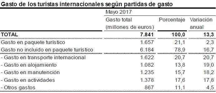 El gasto de los turistas internacionales alcanza los 28.235 M € hasta mayo