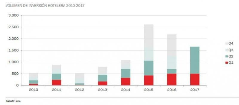 Entre enero y junio se ha alcanzado el mejor registro de inversión a nivel histórico en un primer semestre, según destacan desde Irea.