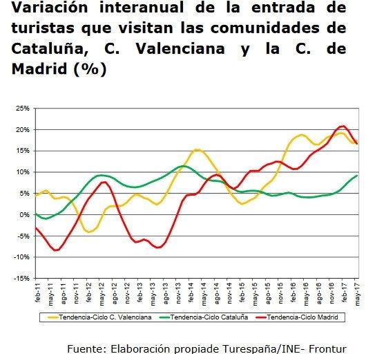 La llegada de turistas crecerá un 9% este verano y el gasto un 10%