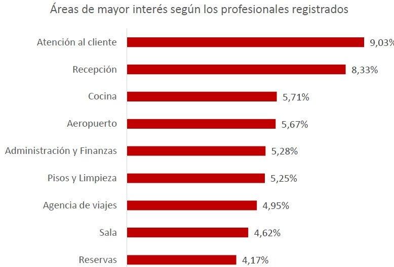 La oferta de empleos turísticos se incrementa un 27%