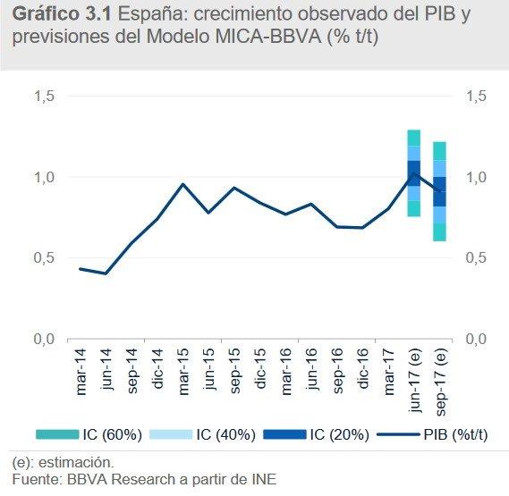BBVA eleva su previsión de crecimiento de la economía al 3,3% en 2017