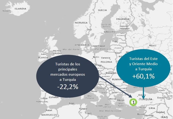 A pesar de las mejoras, el contexto geopolítico sigue siendo adverso, lo que favorece la demanda de los mercados europeos hacia España.