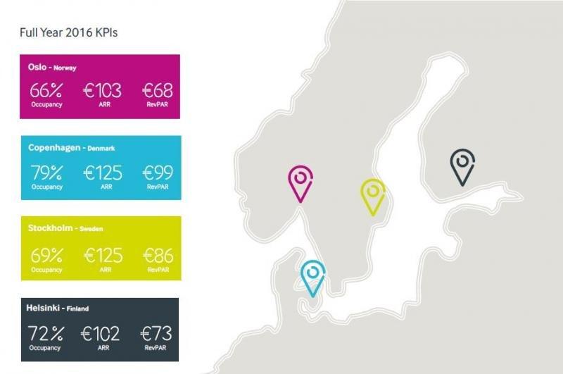 Principales indicadores hoteleros de Oslo, Copenhague, Estocolmo y Helsinki, recopilados por Christie Co.