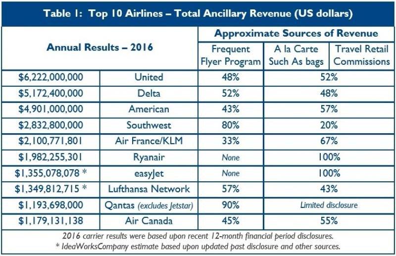 Las 10 aerolíneas con mayores ingresos por fees en 2016
