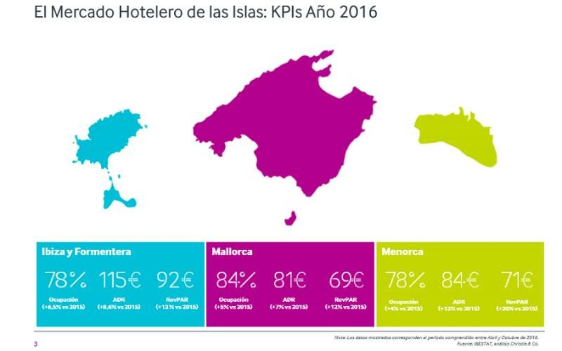 Baleares: radiografía de un mercado con rentabilidades superiores al 12%
