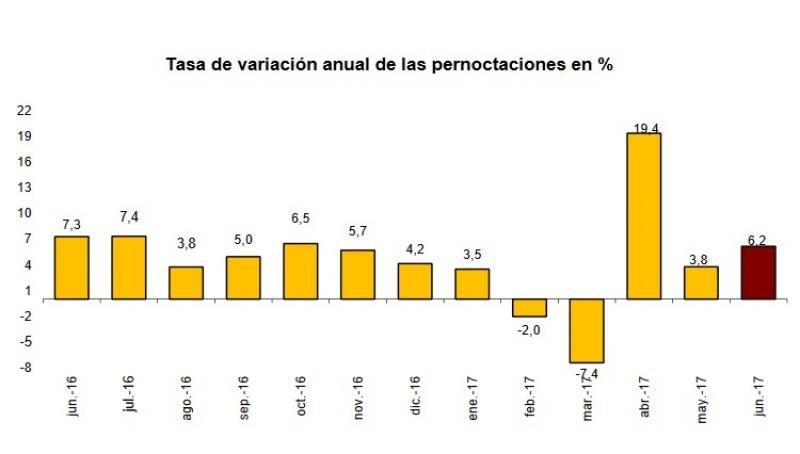 Las pernoctaciones hoteleras aumentaron un 6,2% en junio