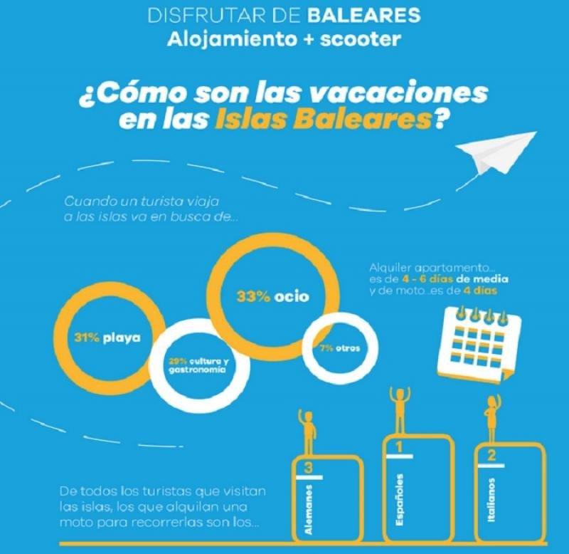 Apartamentos y scooters, la fórmula de los milenial en Baleares