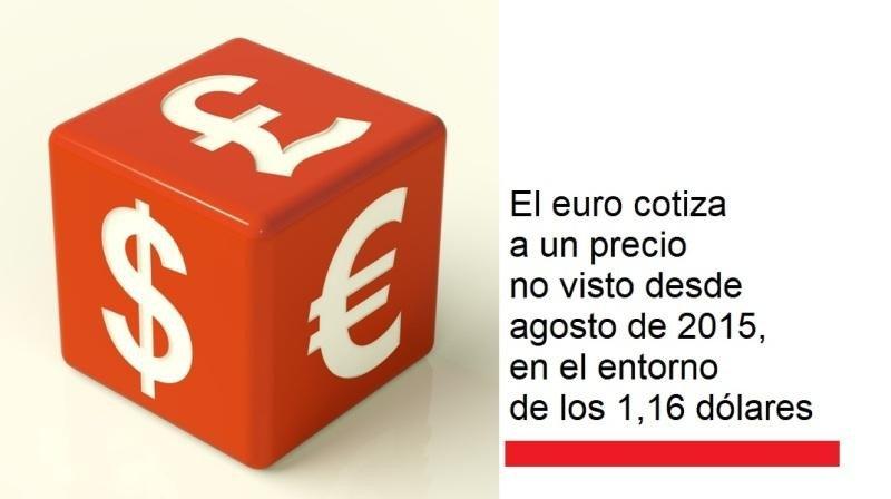 Viajes y cambio de divisas: tres destinos favorables para el euro