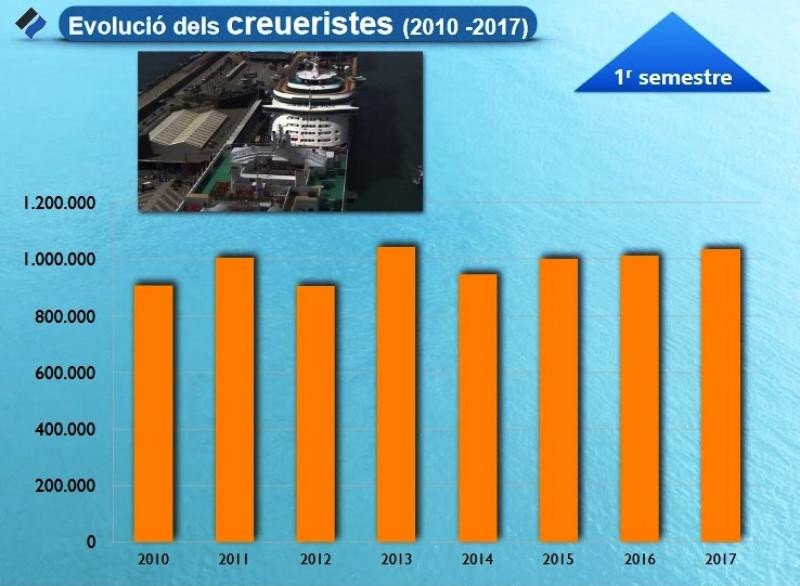 Barcelona aumenta cruceristas un 1,9% en el mejor semestre de su historia