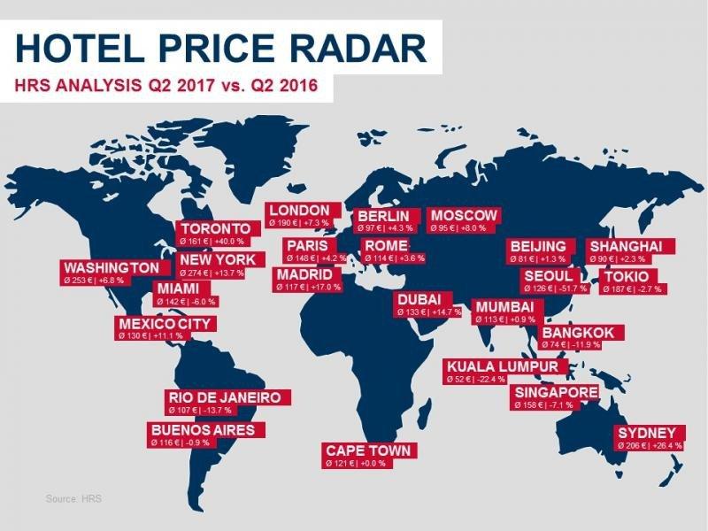 El precio de los hoteles españoles sube casi un 16% en el segundo trimestre