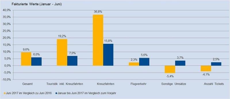 Las agencias alemanas venden un 6% más en la primera mitad de 2017