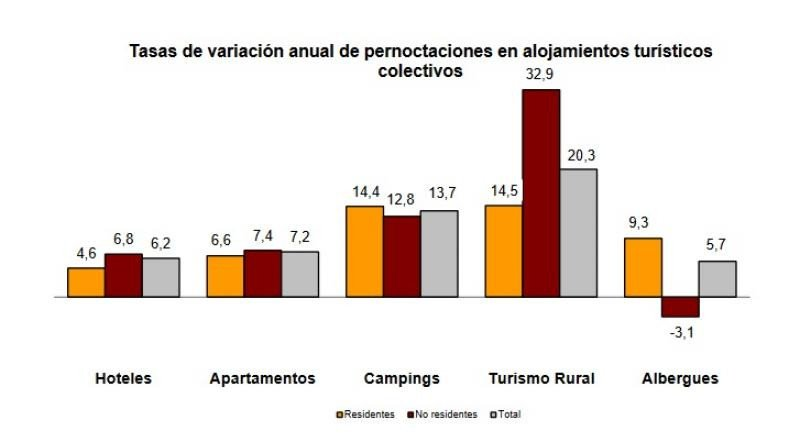 El turismo europeo impulsa las pernoctaciones extrahoteleras un 9,9%