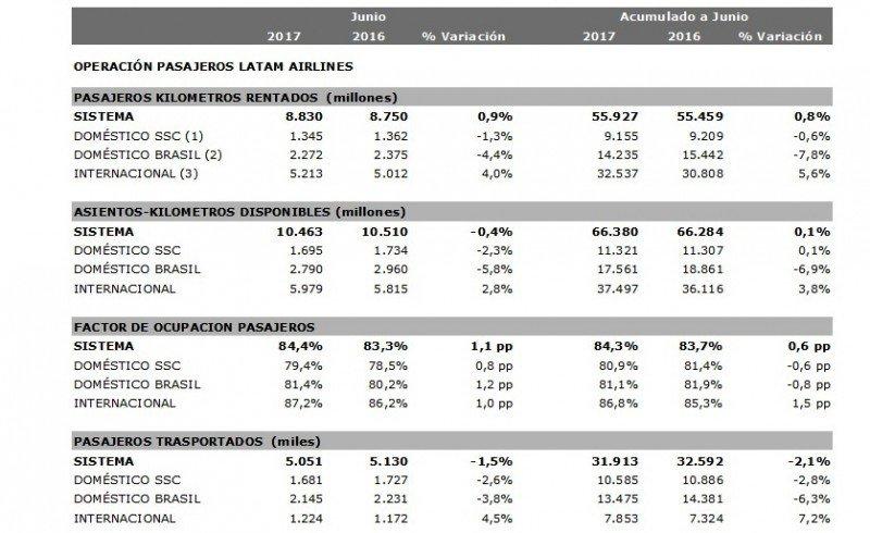 LATAM Airlines: Desempeño internacional compensa caídas en mercados domésticos