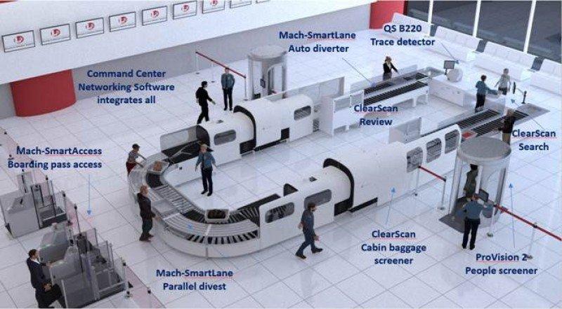 Nuevas medidas de seguridad para viajar a EEUU: advierten a pasajeros en todo el mundo.