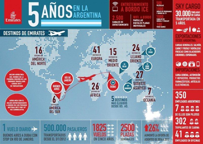 Emirates ha transportado 500.000 pasajeros desde Buenos Aires a Dubai