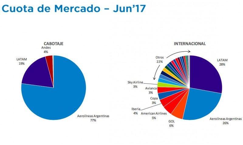 Crece 14% el número de pasajeros aéreos en Argentina en seis meses